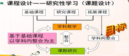 案例3:桂林市第四中学综合实践课程与学科课程整合设计思路图片